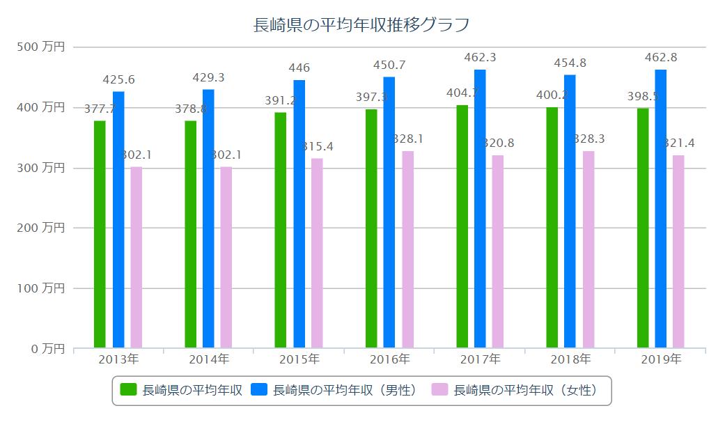 長崎 平均年収推移