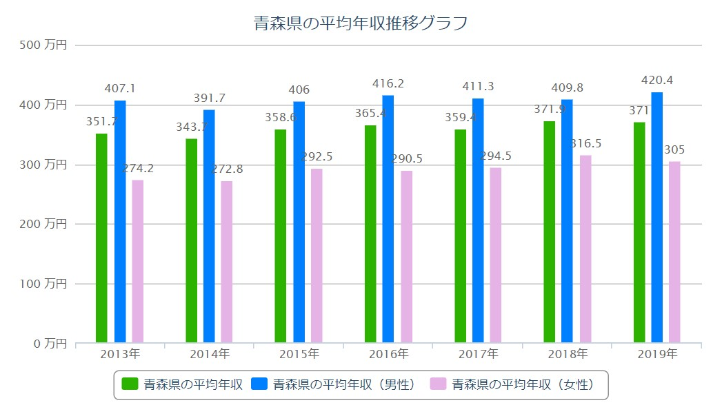 青森 平均年収推移