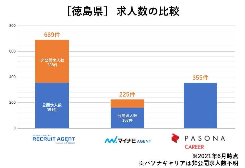 徳島 求人数の比較