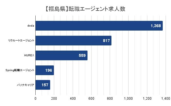 【福島県】転職エージェント求人数