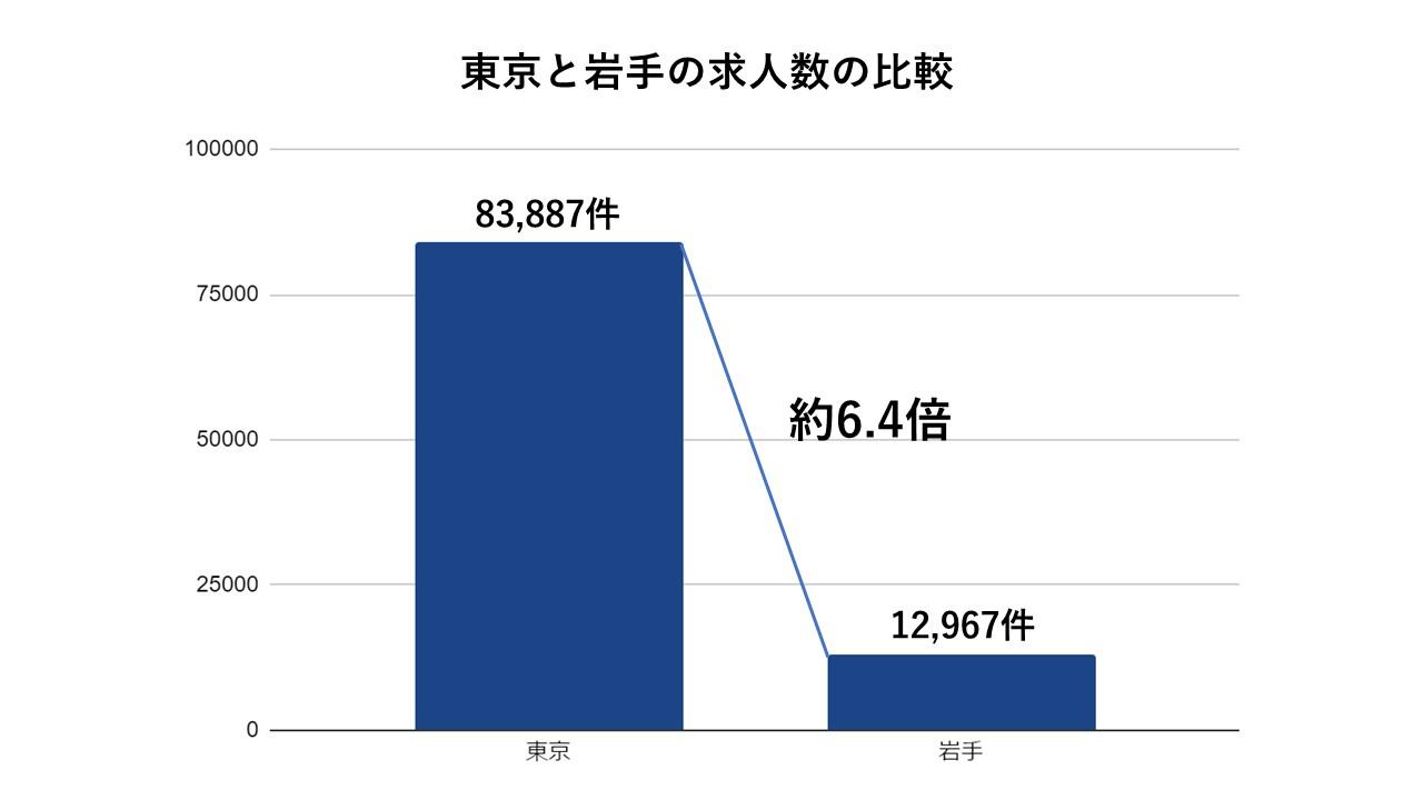 岩手県と東京の求人数比較