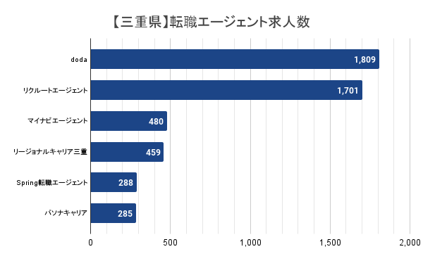 【三重県】転職エージェント求人数