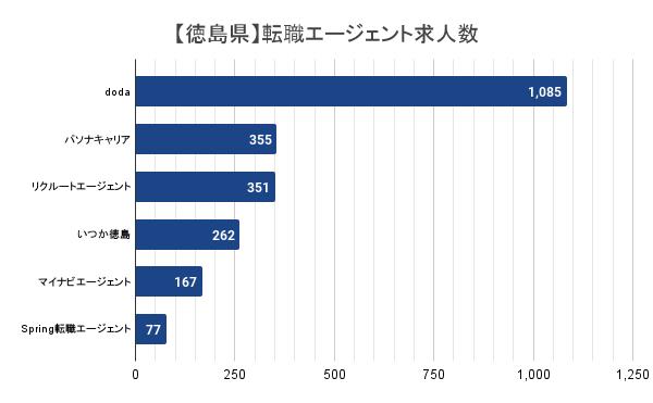 【徳島県】転職エージェント求人数