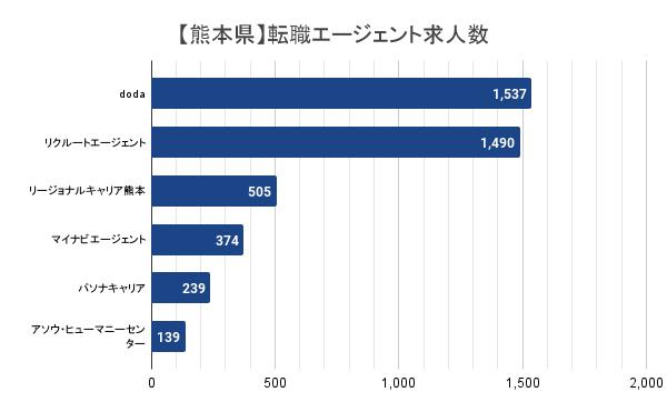 【熊本県】転職エージェント求人数