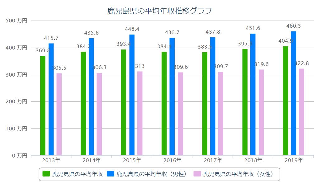 鹿児島県 平均年収推移グラフ