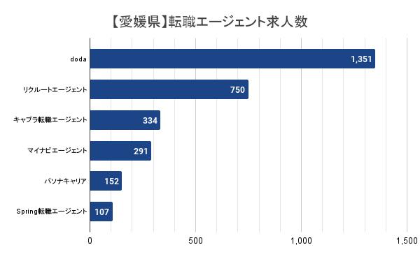 【愛媛県】転職エージェント求人数