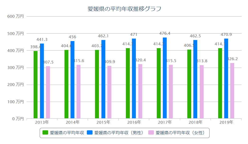 愛媛 平均年収推移