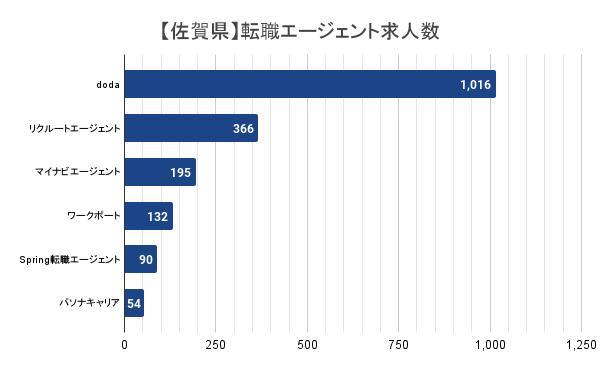 【佐賀県】転職エージェント求人数