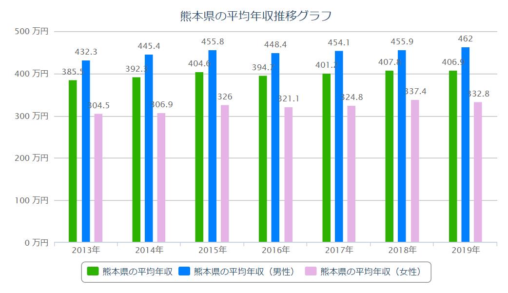 熊本 平均年収推移
