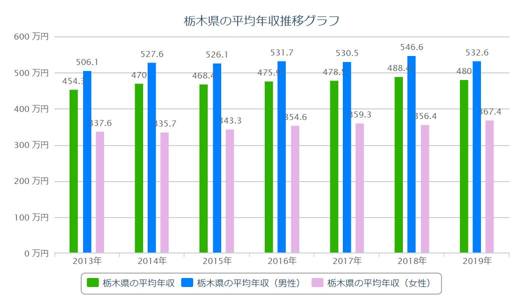 栃木 平均年収推移