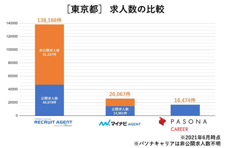 東京 求人数比較