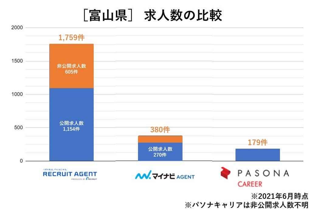 富山 求人数の比較