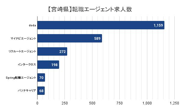 【宮崎県】転職エージェント求人数