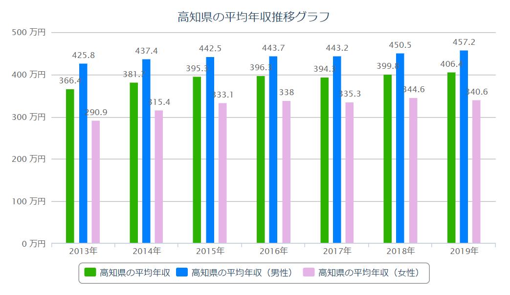 高知 平均年収推移