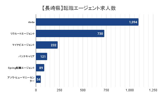 【長崎県】転職エージェント求人数