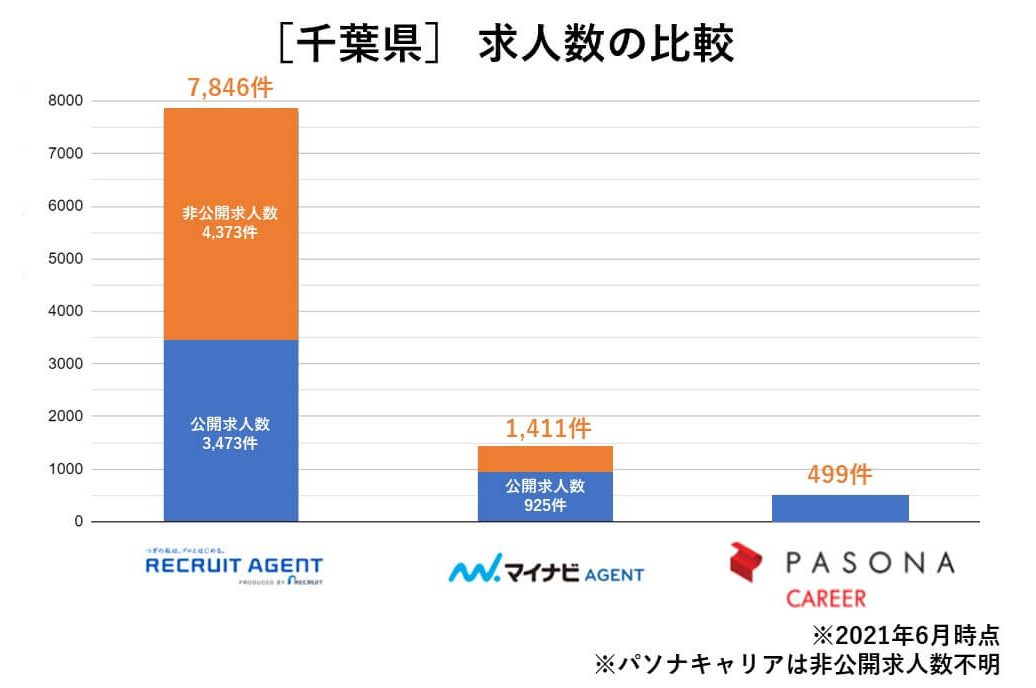 千葉県 求人数の比較