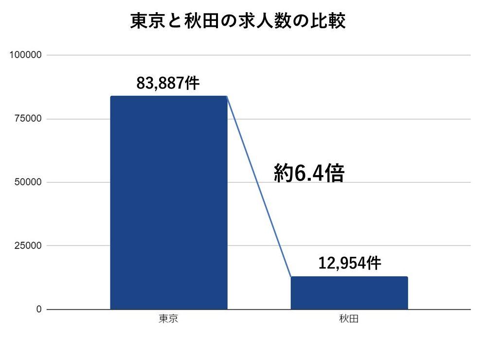 東京と秋田の求人数の比較