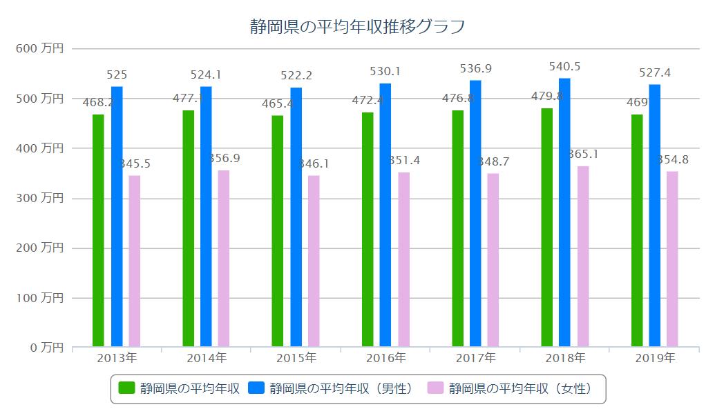 静岡 平均年収推移