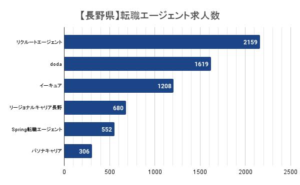 【長野県】転職エージェント求人数