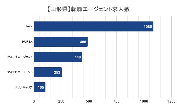 【山形県】転職エージェント求人数