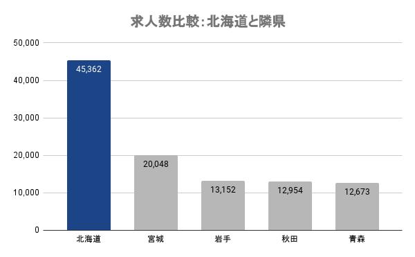 求人数比較:北海道と隣県