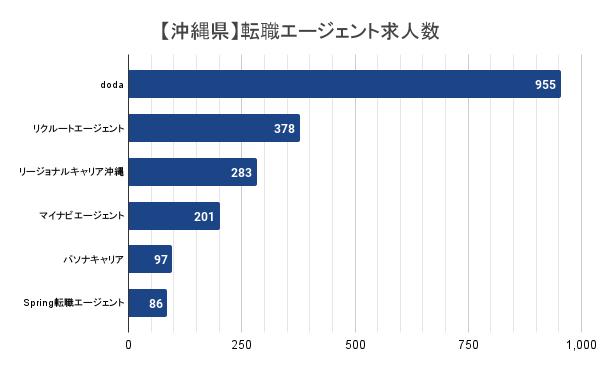 【沖縄県】転職エージェント求人数