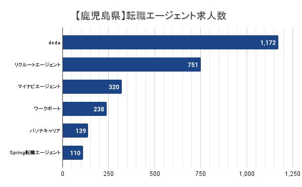 【鹿児島県】転職エージェント求人数