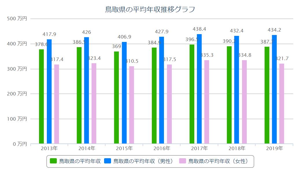 鳥取 平均年収推移