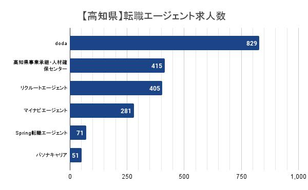 【高知県】転職エージェント求人数
