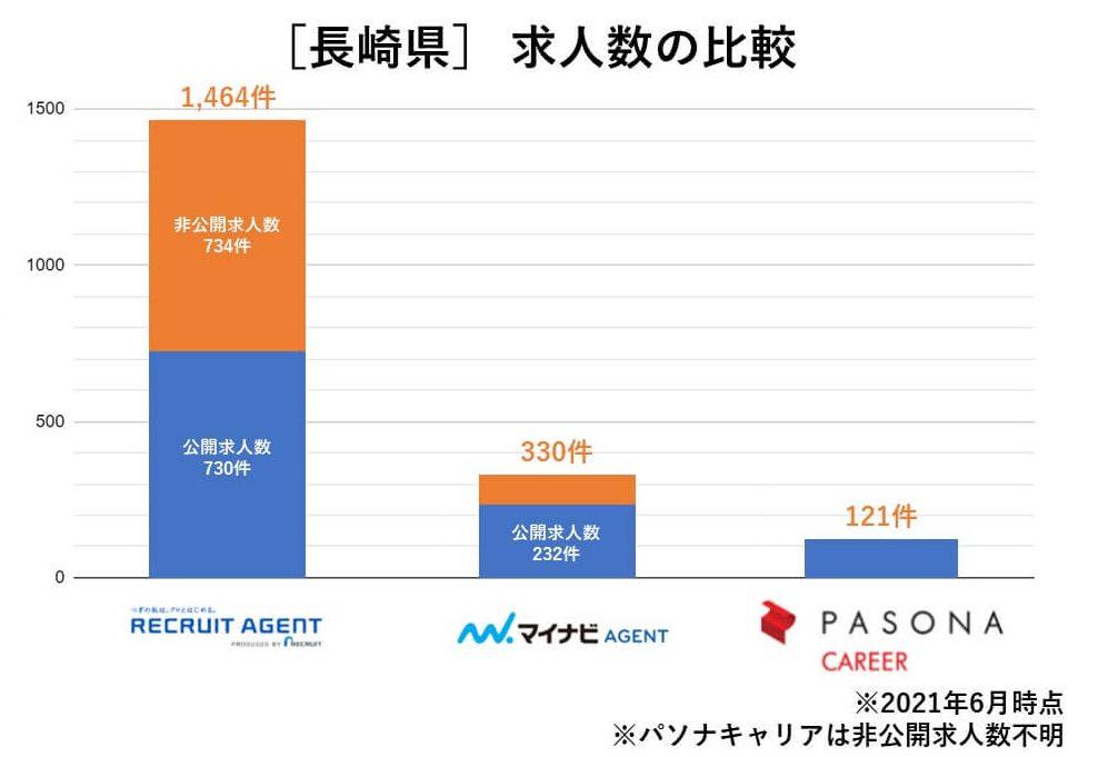 長崎 求人数の比較