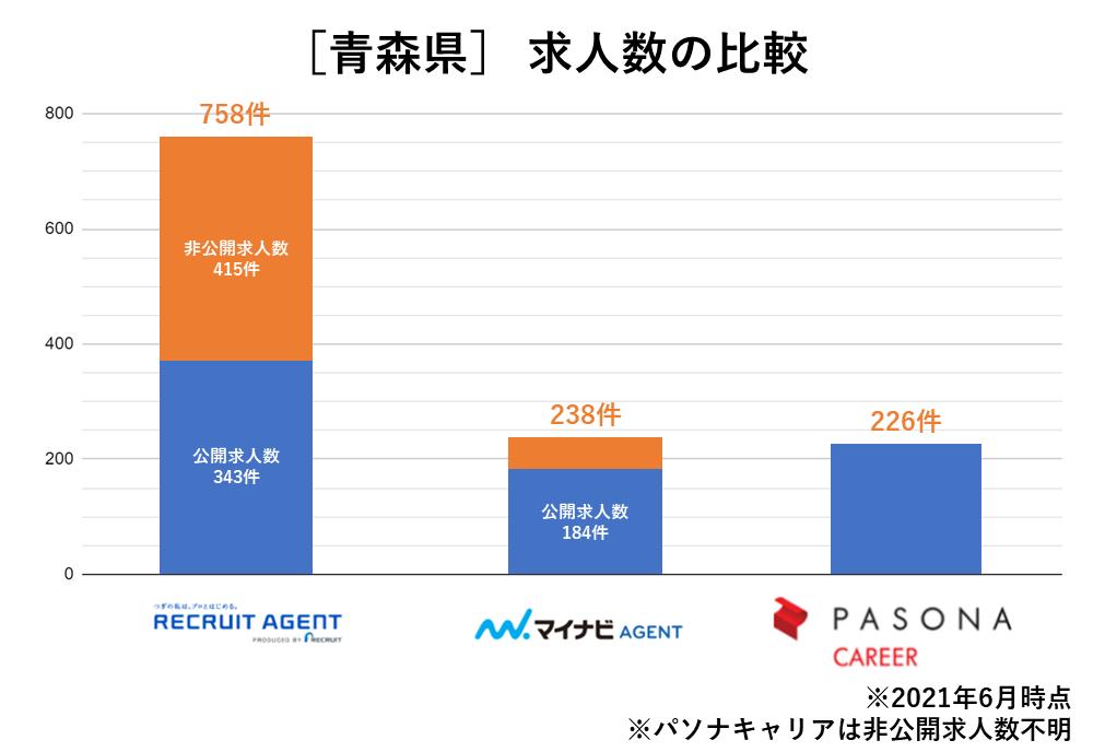 青森県 求人数の比較