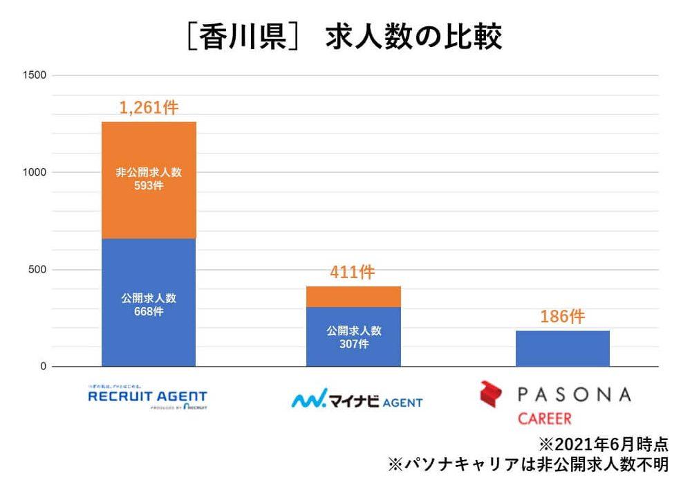 香川 求人数の比較