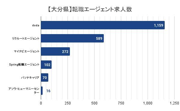 【大分県】転職エージェント求人数