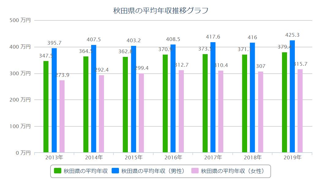 秋田 平均年収推移