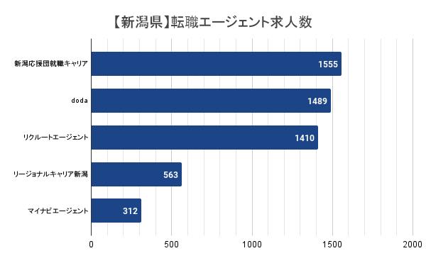 【新潟県】転職エージェント求人数