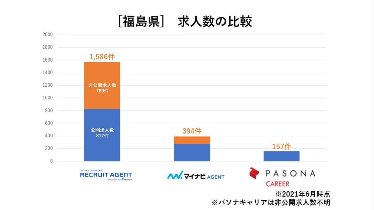 福島県 求人数の比較