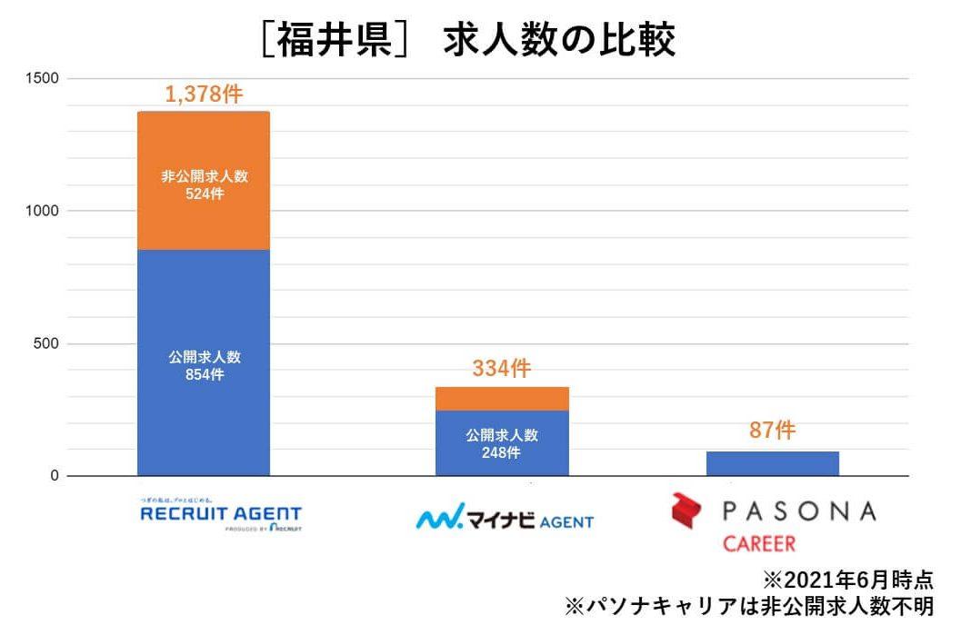 福井 求人数の比較
