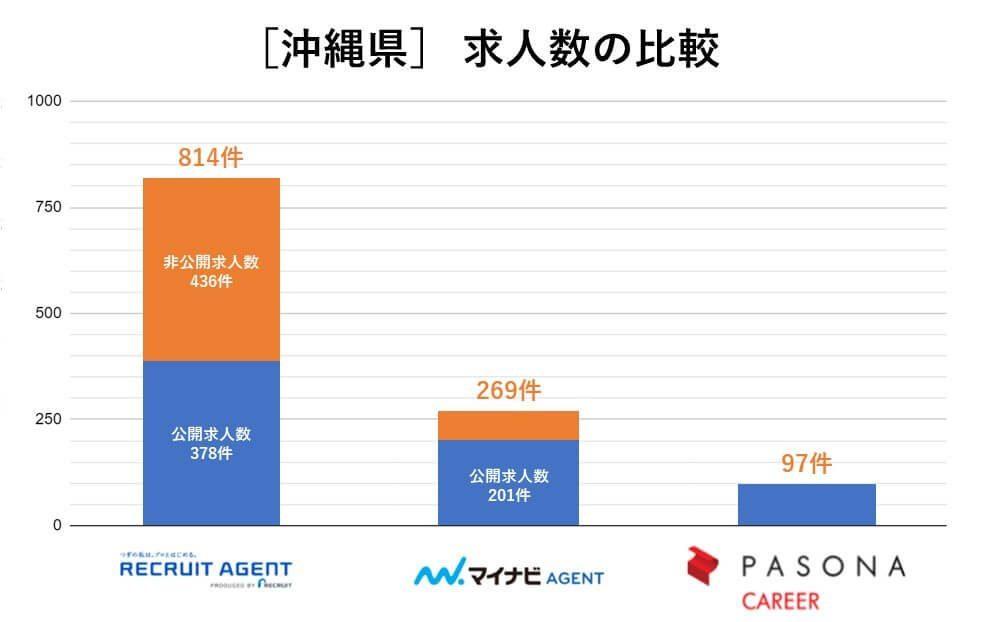 沖縄 求人数の比較