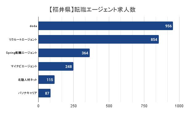 【福井県】転職エージェント求人数