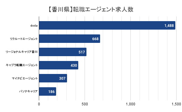 【香川県】転職エージェント求人数