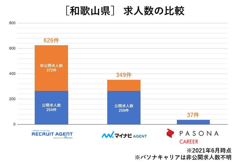 和歌山 求人数の比較