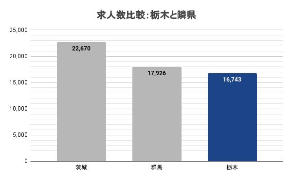 求人数比較:栃木と隣県
