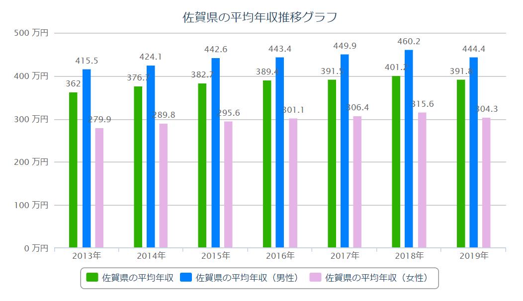 佐賀 平均年収推移