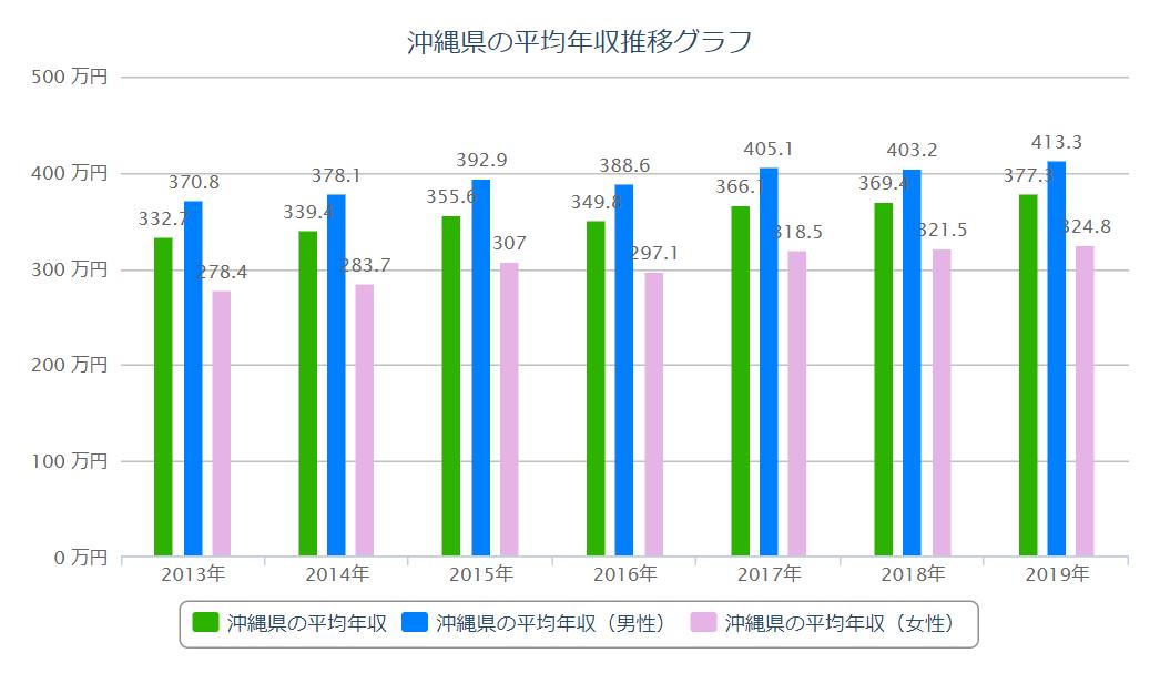 沖縄 平均年収推移