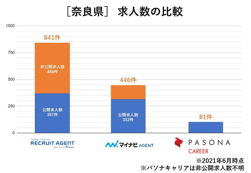 奈良 求人数の比較