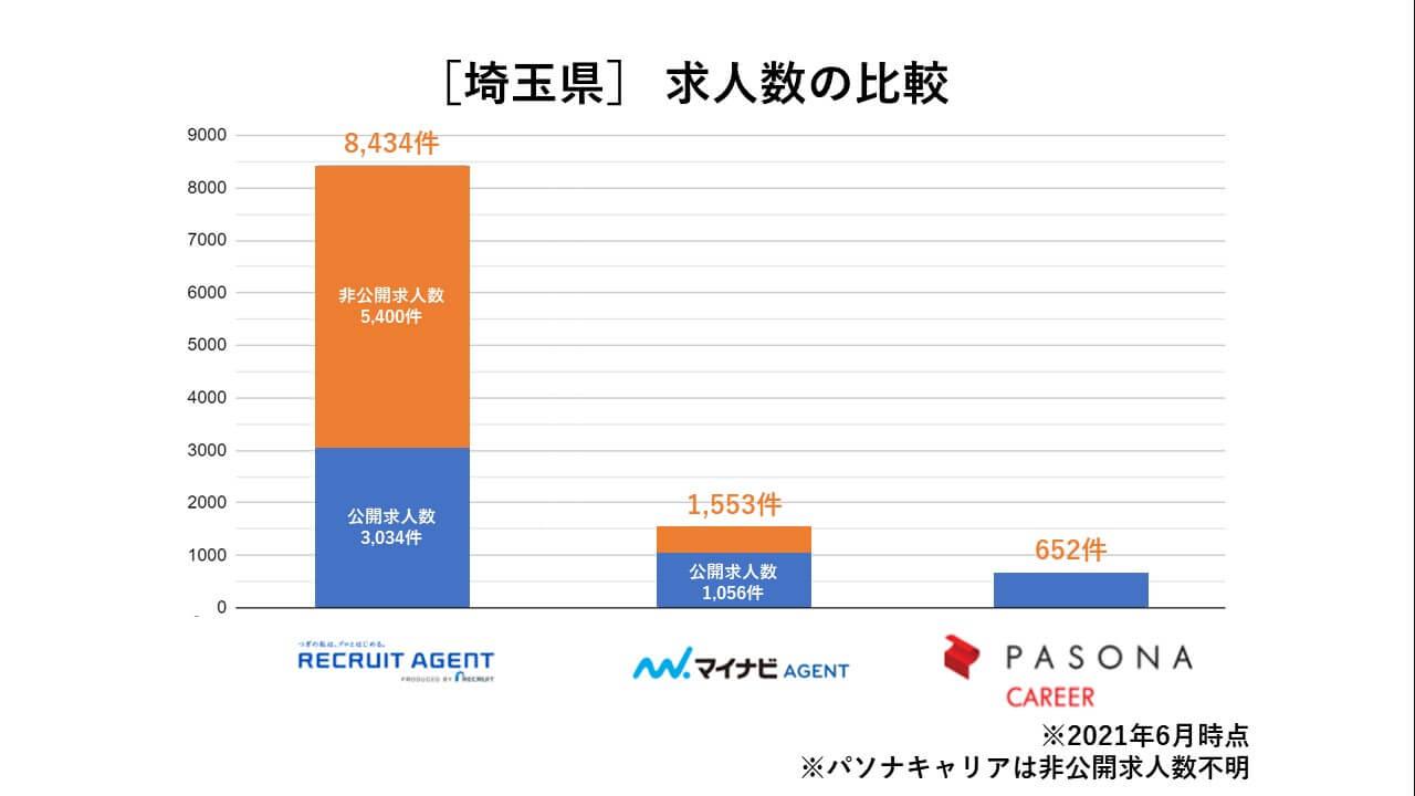 埼玉県 求人数の比較