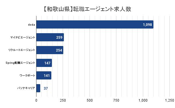 【和歌山県】転職エージェント求人数