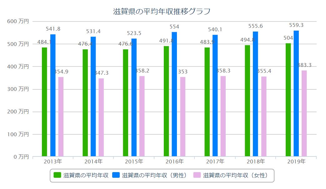 滋賀 平均年収推移