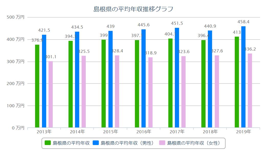 島根 平均年収推移