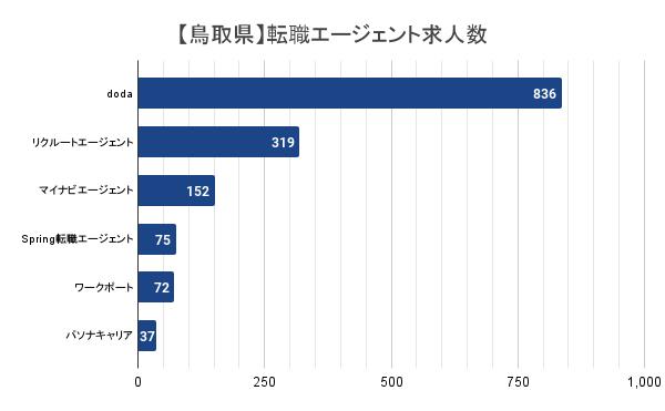【鳥取県】転職エージェント求人数